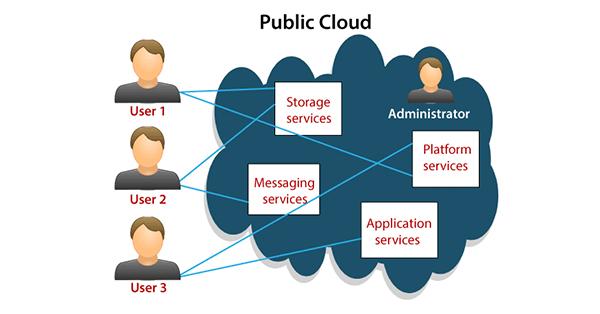 چرا باید از ابر عمومی استفاده کنیم، ابر عمومی