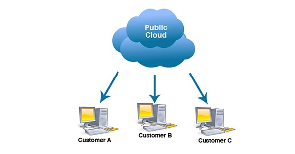 تعریف ابر عمومی